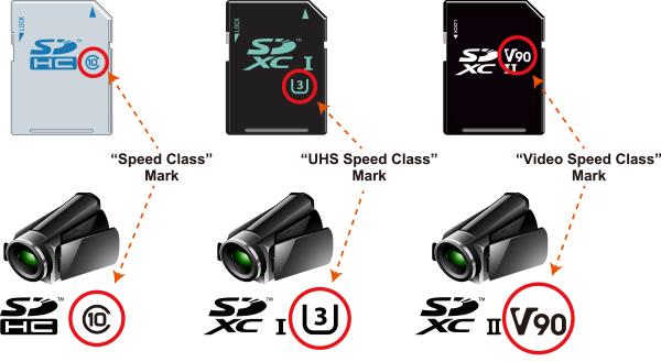 ความหมายของสัญลักษณ์บน SD Card